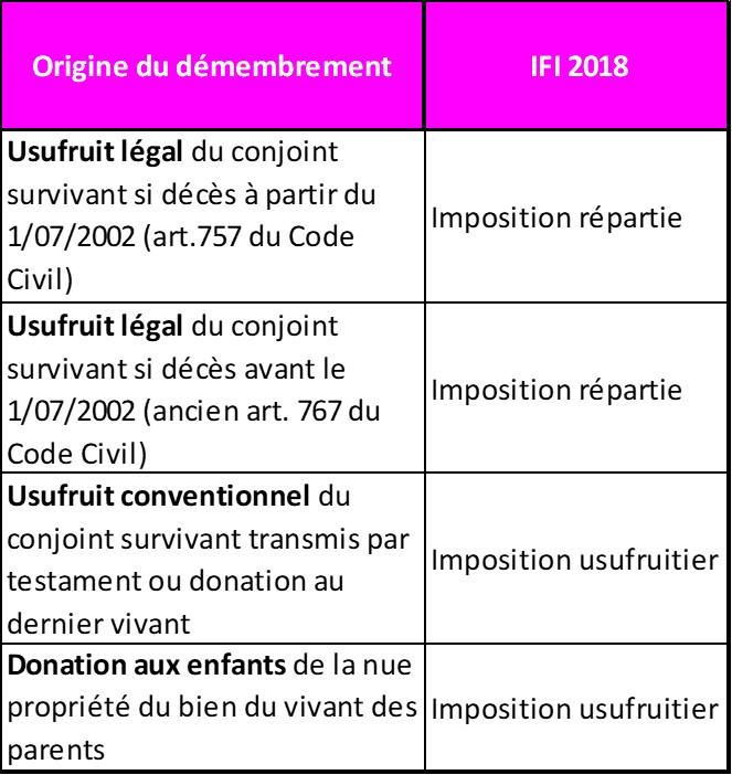 Ifi Nouvelle Imposition De L Usufruitier Et Du Nu Proprietaire